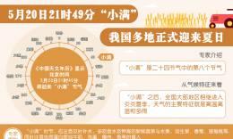 """(图表)5月20日21时49分""""小满"""",我国多地正式迎来夏日 ..."""